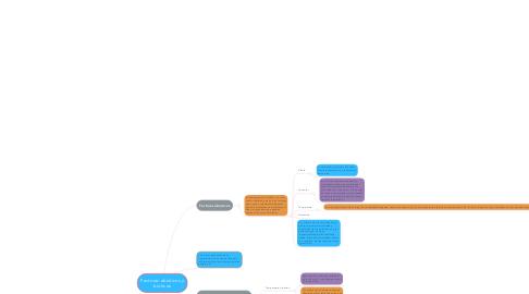 Mind Map: Factores abioticos y bioticos
