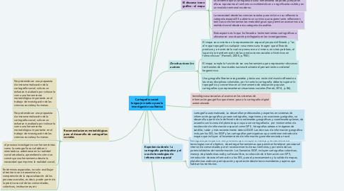 Mind Map: Cartografía social: lenguaje creativo para la investigación cualitativa