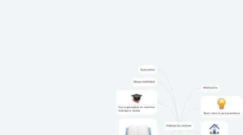 Mind Map: Hábitos de carácter
