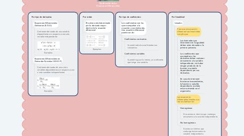Mind Map: Clasificación de las Ecuaciones Diferenciales
