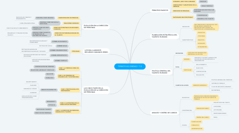 Mind Map: TEMATICAS UNIDAD 1 Y 2