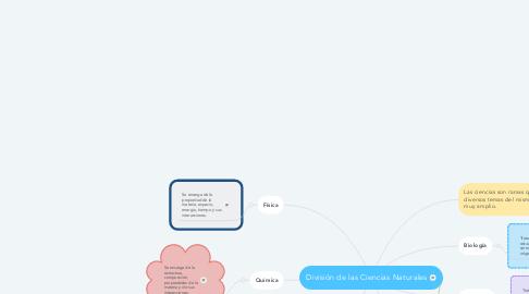 Mind Map: División de las Ciencias Naturales