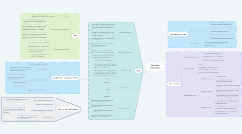 Mind Map: WLAN Configuration