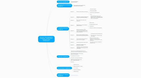 """Mind Map: Чек-лист """"Как подготовить портфолио, которое будет продавать твою экспертность"""""""