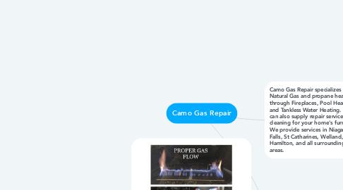 Mind Map: Camo Gas Repair