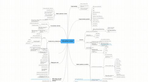 Mind Map: Verkko-opetuksen perusteita by Harto Pönkä, 18.5.2012