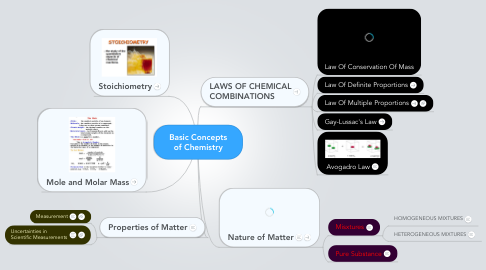 Mind Map: Basic Concepts