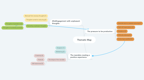 Mind Map: Thematic Map