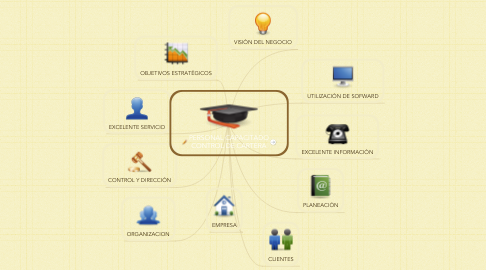 Mind Map: PERSONAL CAPACITADO CONTROL DE CARTERA