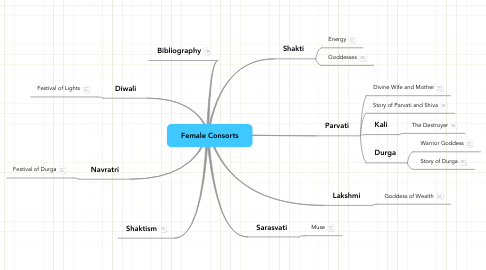 Mind Map: Female Consorts