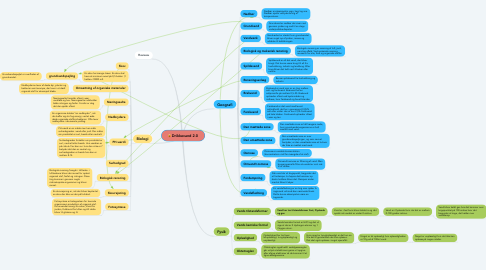 Mind Map: Drikkevand 2.0