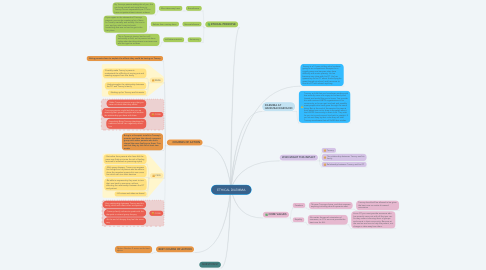 Mind Map: ETHICAL DILEMMA