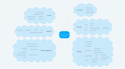 Mind Map: La Historiografía Griega
