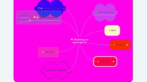 Mind Map: Marketing no Agronegócio