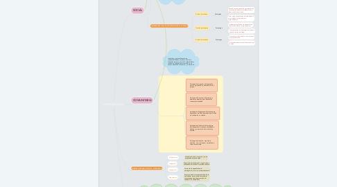 Mind Map: PARTICIPACION