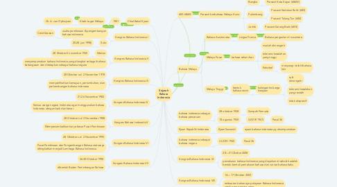 Mind Map: Sejarah Bahasa Indonesia
