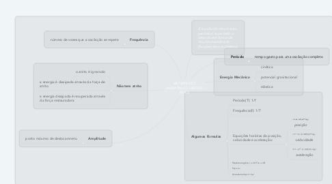 Mind Map: MOVIMENTO HARMÔNICO SIMPLES (MHS)