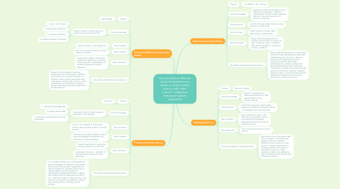 Mind Map: How to perform effective chest compressions on adults: a novice nurse's how to, with video tutorial + classroom setting simulation experience