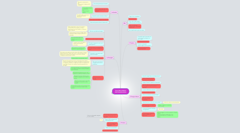 Mind Map: Year Nine Italian Oral Examination