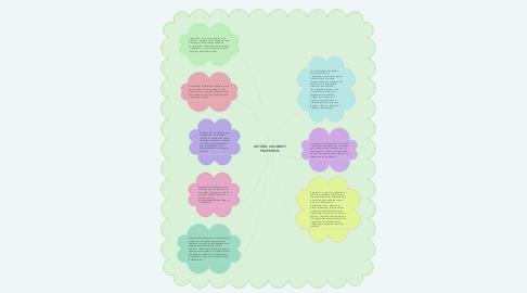 Mind Map: ACTITUD, VALORES Y PROFESIÓN.