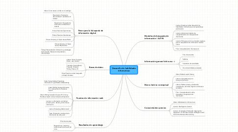 Mind Map: Desarrollo de habilidades informativas