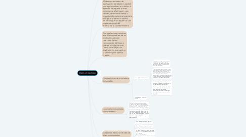 Mind Map: Diseños Industriales