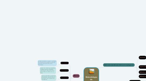 Mind Map: Metodología de investigación.