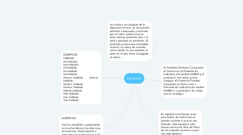 Mind Map: Espanhol
