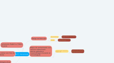 Mind Map: Nível II - Apropriação
