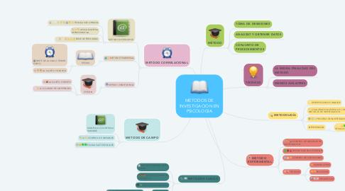 Mind Map: METODOS DE INVESTIGACION EN PSICOLOGIA