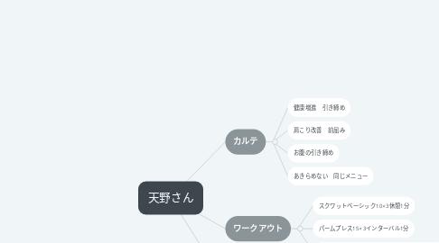 Mind Map: 天野さん