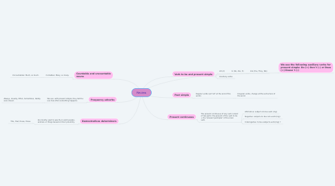Mind Map: Review
