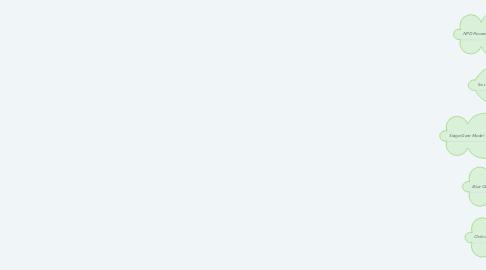 Mind Map: Innovation
