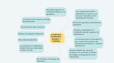 Mind Map: ECONOMIA CAMPESINA: MISERIA Y POBREZA
