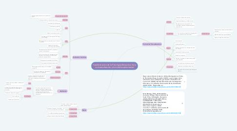 Mind Map: Transformación de la Psicología Educativa: de la contextualización a la multidisciplinariedad