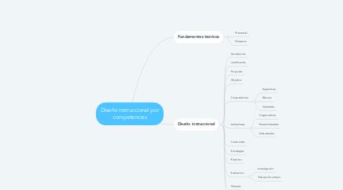 Mind Map: Diseño instruccional por competencias
