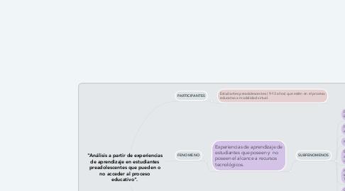 """Mind Map: """"Análisis a partir de experiencias de aprendizaje en estudiantes preadolescentes que pueden o no acceder al proceso educativo""""."""