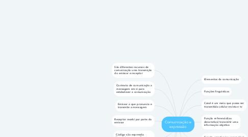 Mind Map: Comuinicação e expressão