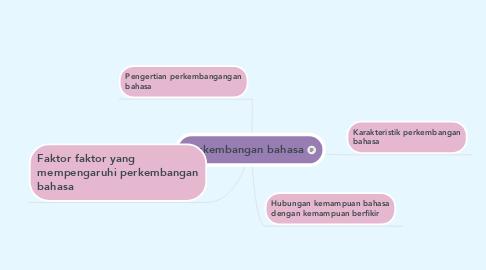 Mind Map: Perkembangan bahasa