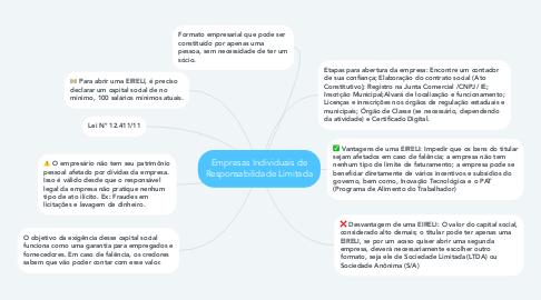 Mind Map: Empresas Individuais de Responsabilidade Limitada