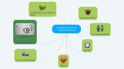 Mind Map: THE IMPORTANCE OF LEARMIMG ENGLIS