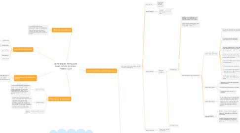 Mind Map: ACTIVIDADES MANUALES PARA NIÑOS EN EDAD PREESCOLAR