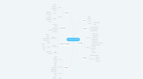 Mind Map: CONDUCTING TOUR