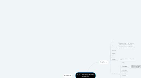 Mind Map: SEXY CANVAS/JONAH BERGER