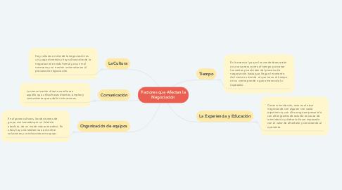 Mind Map: Factores que Afectan la Negociación