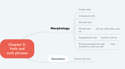 Mind Map: Chapter 2: Verb and verb phrases