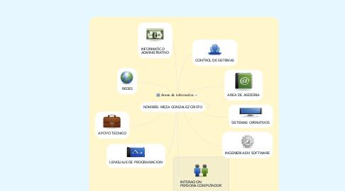 Mind Map: Areas de informatica