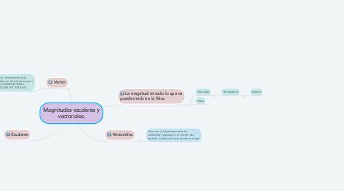 Mind Map: Magnitudes escalares y vectoriales.