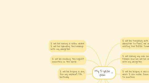 Mind Map: My 5-year plan