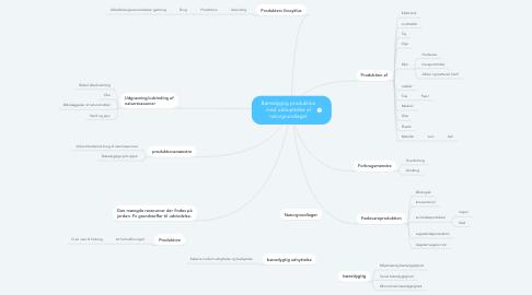 Mind Map: Bæredygtig produktion med udnuyttelse af naturgrundlaget